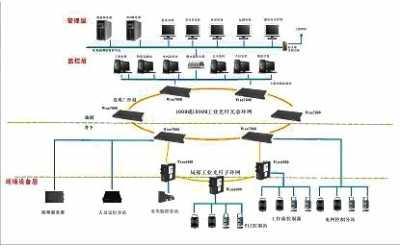 矿井主排水自动控制系统