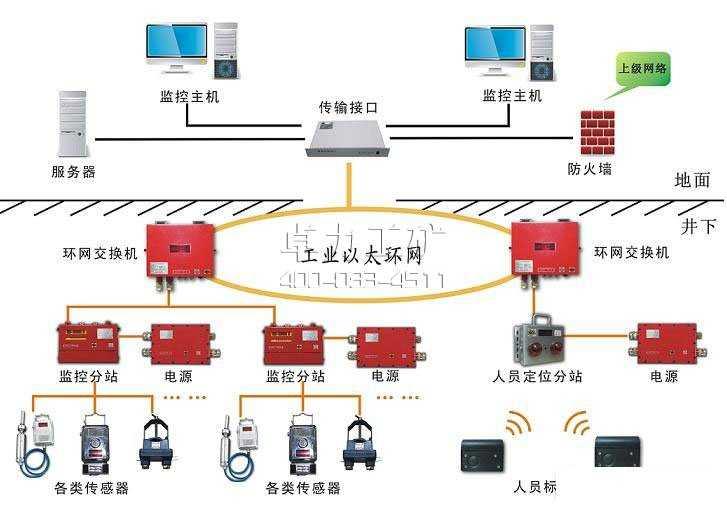 KJ91N(A)型煤矿安全监控系统