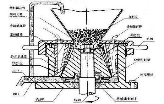 振动盘结构及工作原理