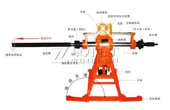 XDH69-ZDK-480/100型煤礦用坑道鉆機(液壓)