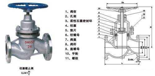 柱塞截止阀结构图图片