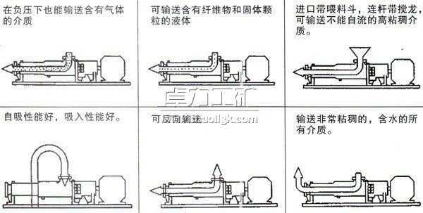 G型料斗式螺杆泵特点